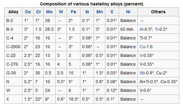 Hastelloy fastener chemical composition