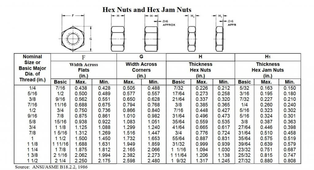 ASME B18.2.2-Finished-Hex-Nut-dimmensions-grade-5-nuts-grade-5-nuts