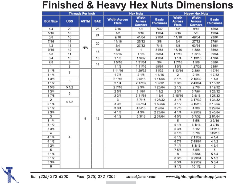 A194 grade 8 nuts, grade 8m nuts, finished nuts, heavy hex nuts, chart, dimensions chart, size