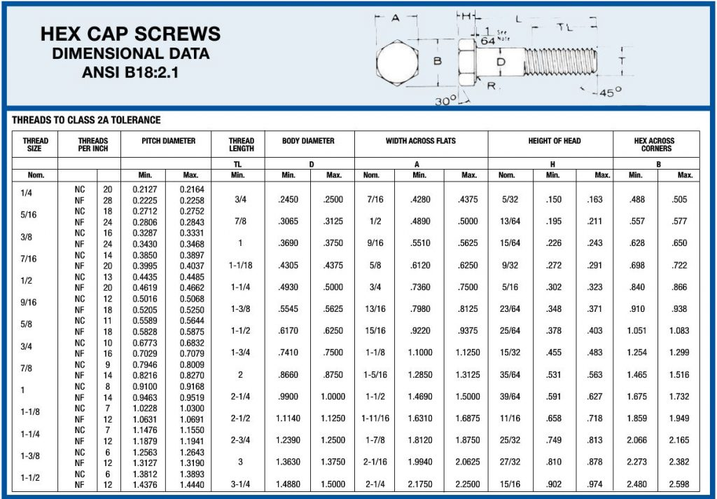 Hex Bolt Dimensions Hex Cap Screw Dimension Chart